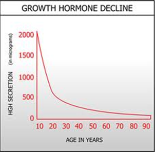 growth-hormone