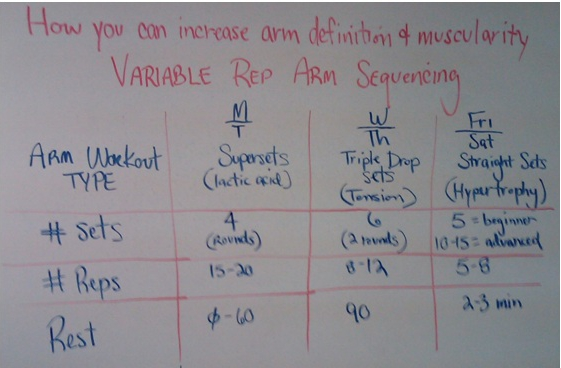 Variable Rep Arm Sequencing: A cool new way to cycle your
