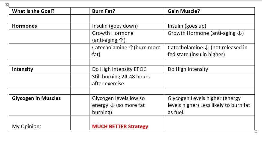 Fasted Vs. Fed Exercise? The Winner is