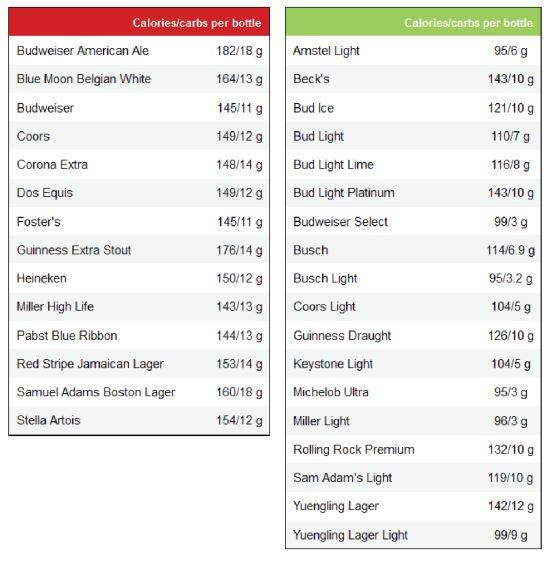 beer charts
