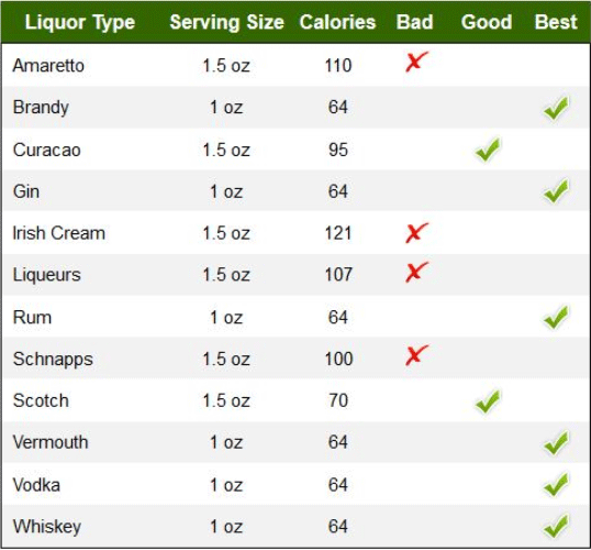 Liquors Calories Chart