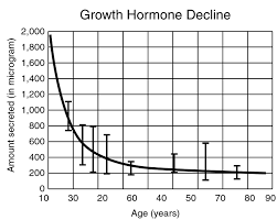 growth hormone charts