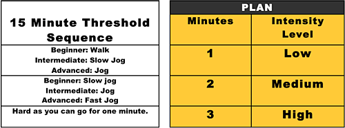 15-Minute Threshold Sequence